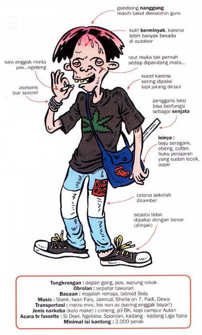 Profil Anak Sekolah Versi SMU